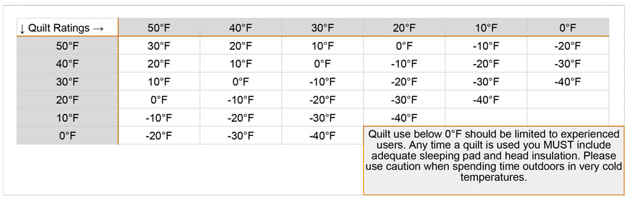 Layered Quilt Temperature Ratings