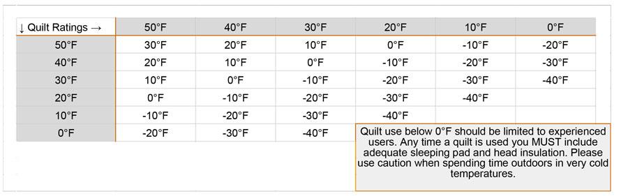 Layered Quilt Temperature Ratings